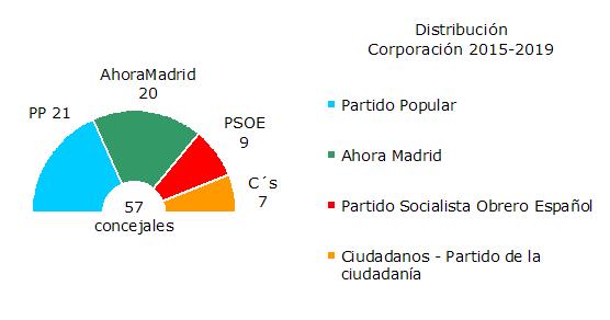 Corporación actual 2015-2019
